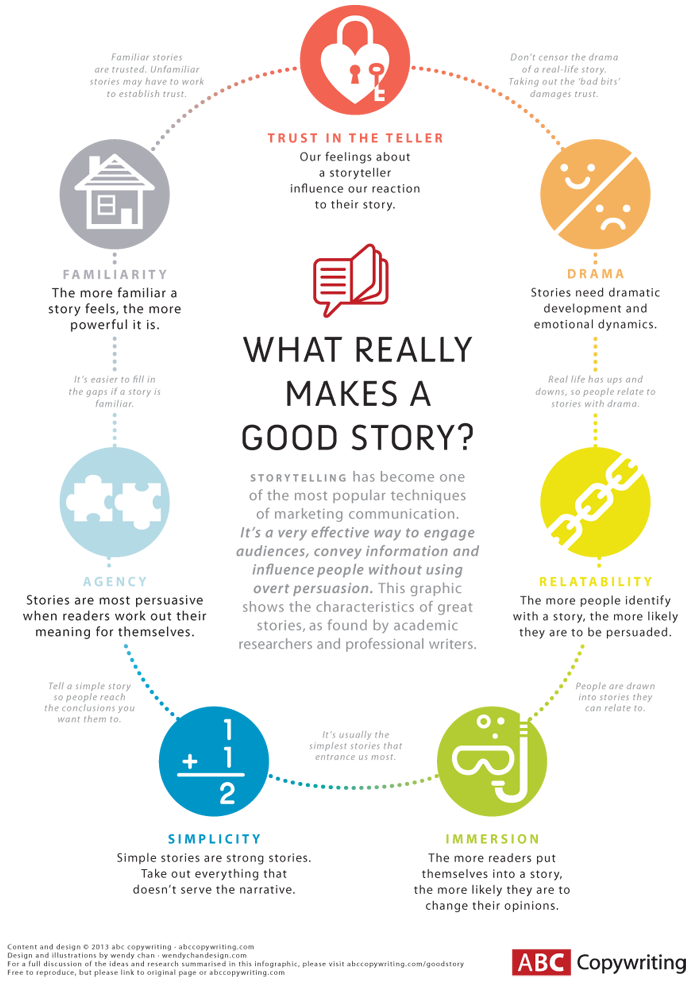 Elements that make a really good story