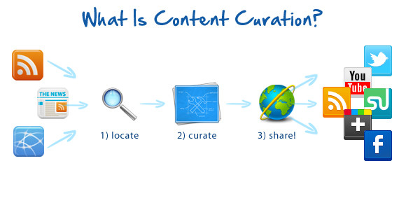 How Does Content Curation Work