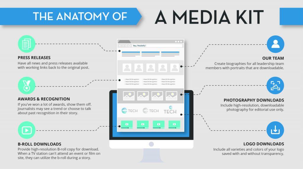 Anatomy of a Media Kit
