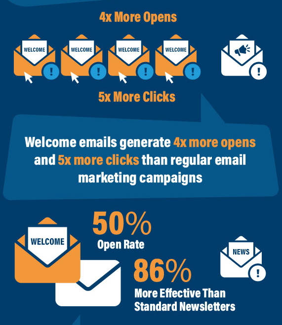 Welcome Email Open Rates